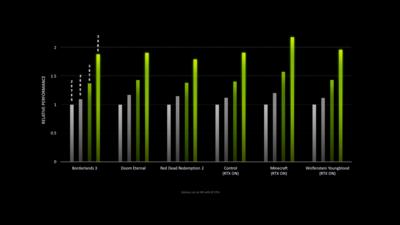 NVIDIA Ampere RTX 30 Series Performances