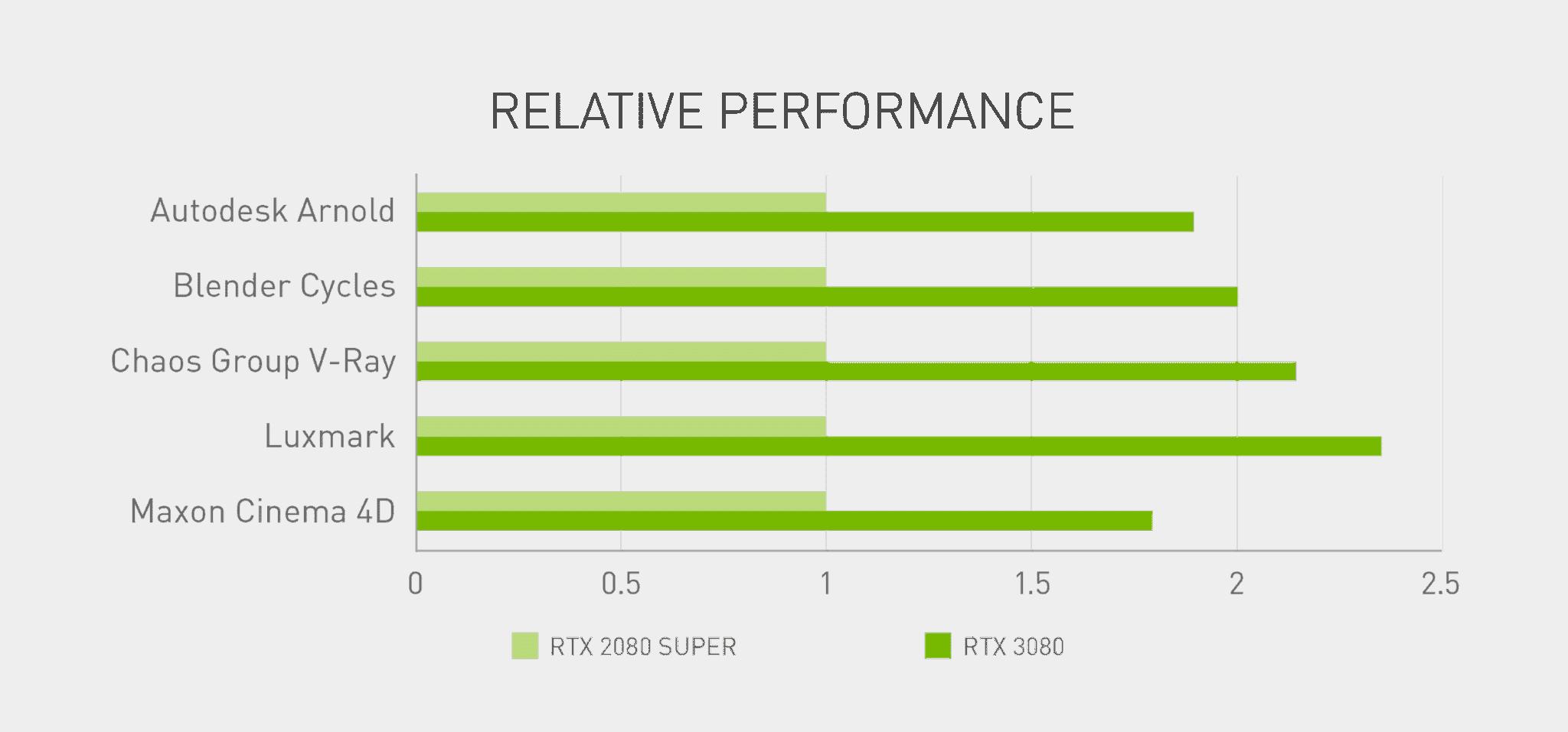 GeForce RTX 3080 Performances Blender Studio