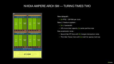 GeForce RTX 30 Series Ampere Architecture