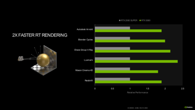 GeForce RTX 30 Series Ampere RT Cores