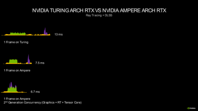 GeForce RTX 30 Series Ampere Performances Ray tracing