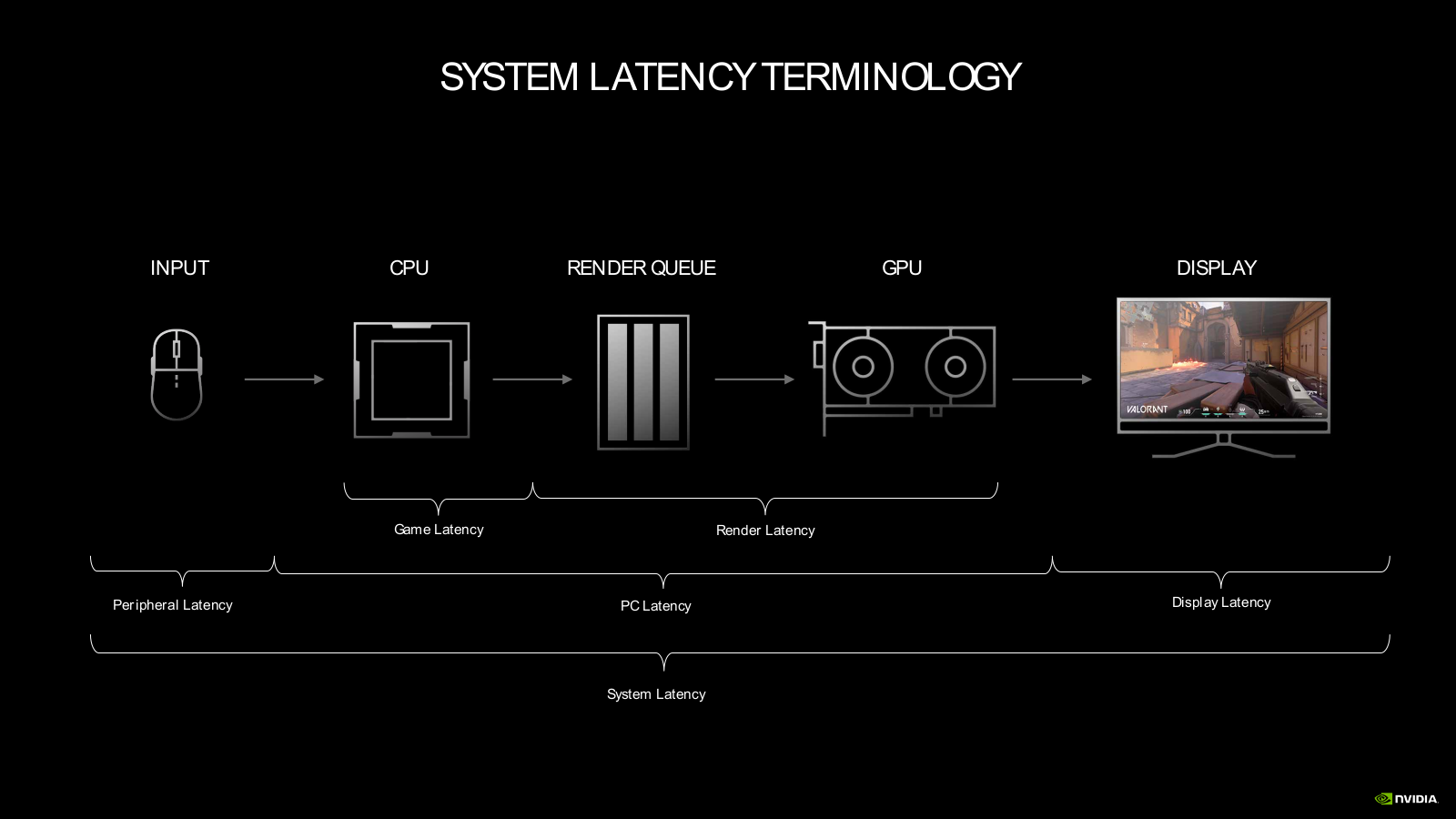 GeForce RTX 30 Series Ampere Reflex Latence