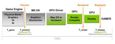 NVIDIA FrameView 1.1