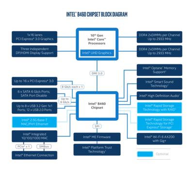 Chipset Intel B460