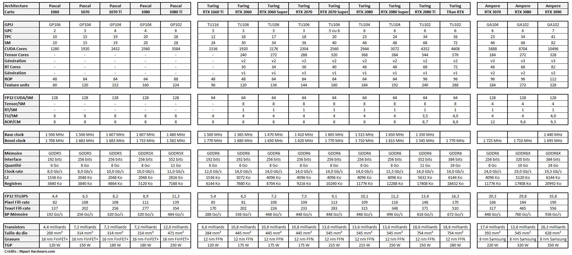 Specs GeForce Septembre 2020 Tableau
