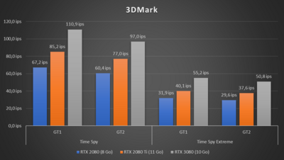 GeForce RTX 3080 Benchs 3DMark
