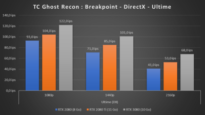 GeForce RTX 3080 Performances Jeux