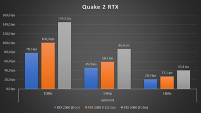 GeForce RTX 3080 Performances Quake II RTX