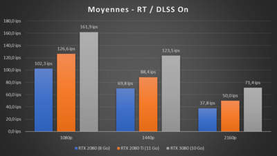 GeForce RTX 3080 Performances RTX Moyennes