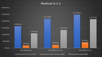 GeForce RTX 3080 Performances Hashcat