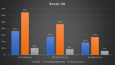 GeForce RTX 3080 Performances Rendu 3D