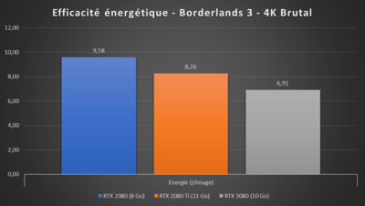 GeForce RTX 3080 Efficacité Borderlands