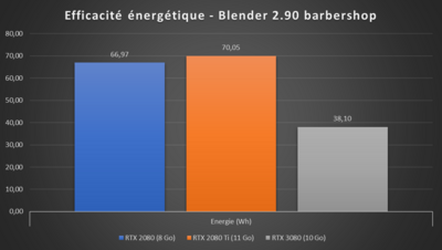 GeForce RTX 3080 Efficacité Blender