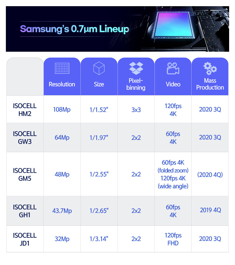 Samsung ISOCELL 0.7 Plus