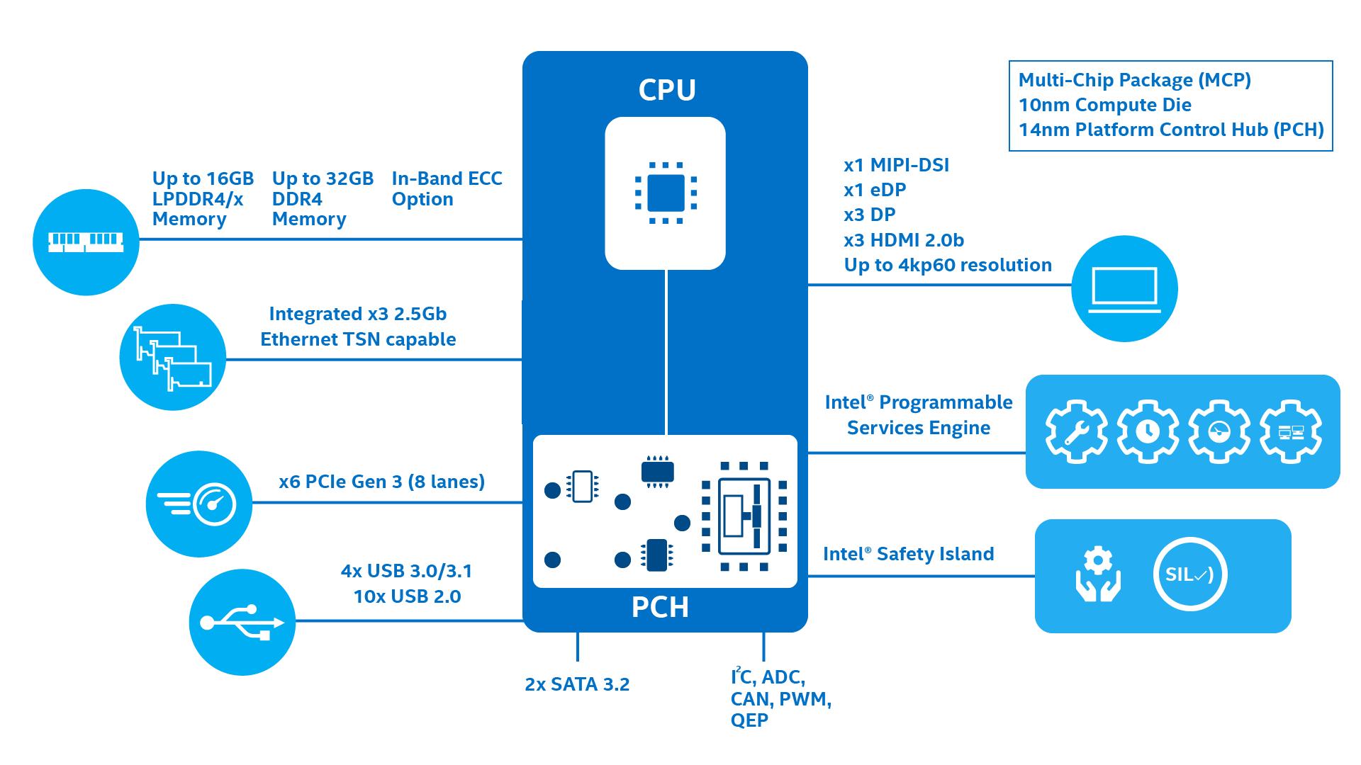 Intel Atom Elkhart Lake