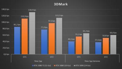 GeForce RTX 3090 3DMark