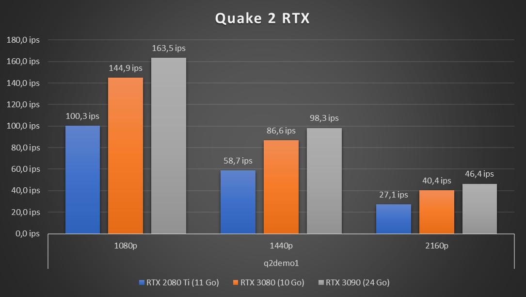 GeForce RTX 3090  Quake II RTX