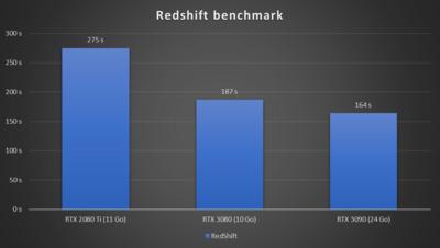 GeForce RTX 3090 Redshift