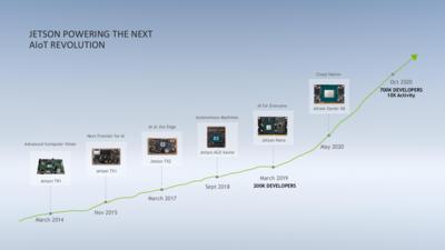 Jetson GTC 2020 Nano 2 Go
