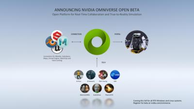 NVIDIA Omniverse Open beta