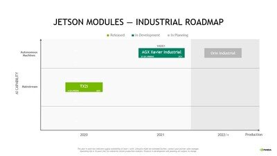 NVIDIA Jetson Roadmap
