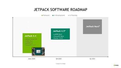 NVIDIA Jetson JetPack Roadmap