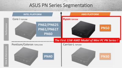 ASUS Mini PC PN PB
