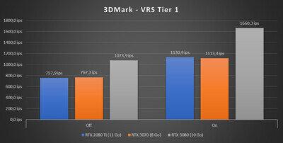 GeForce RTX 3070 Benchmarks 3DMark