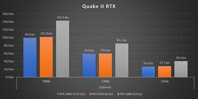 GeForce RTX 3070 Benchmarks