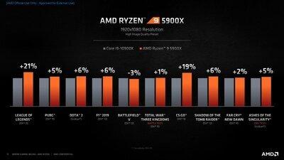 ...mais Zen 3 toujours un peu au-dessus d'Intel