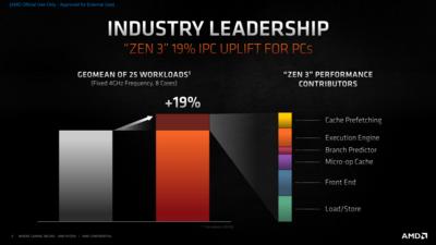 AMD Zen 3 Slides