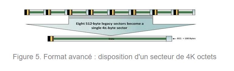 Secteurs HDD 4k