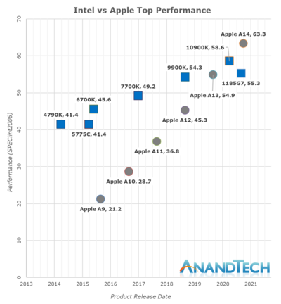 Apple Silicon Evolution