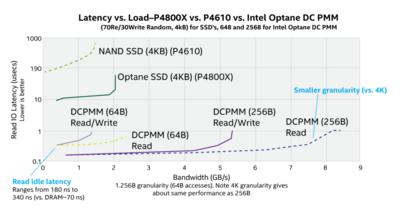 Intel DCPMM