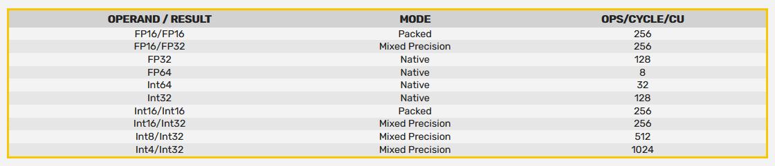 AMD RDNA 2 Mixed Precision