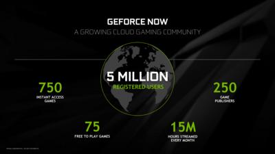 GeForce Now Q4 2020