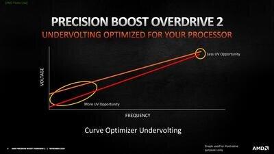 AMD Precision Boost Overdrive 2 Zen 3