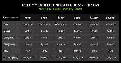 GeForce RTX 30 Series Mobile