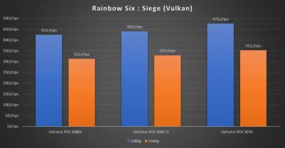 GeForce RTX 3060 Ti Rainbow Six Siege