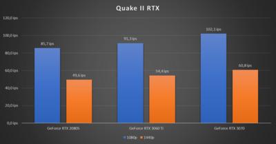 GeForce RTX 3060 Ti Quake II RTX