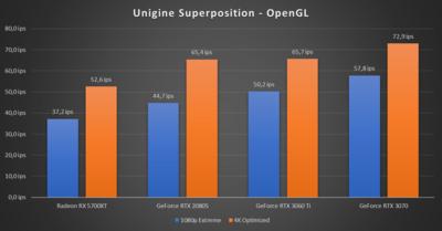 GeForce RTX 3060 Ti  Unigine Superposition