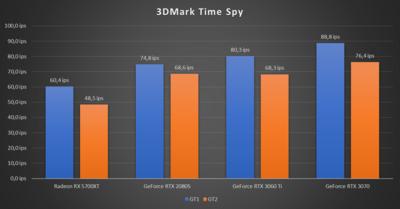 GeForce RTX 3060 Ti  3DMark