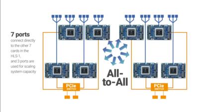 Intel Habana Gaudi Interconnexion