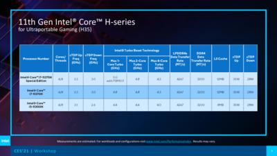 Intel CES 2021 Tiger Lake H35