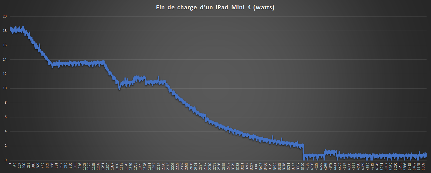 Consommation charge iPad