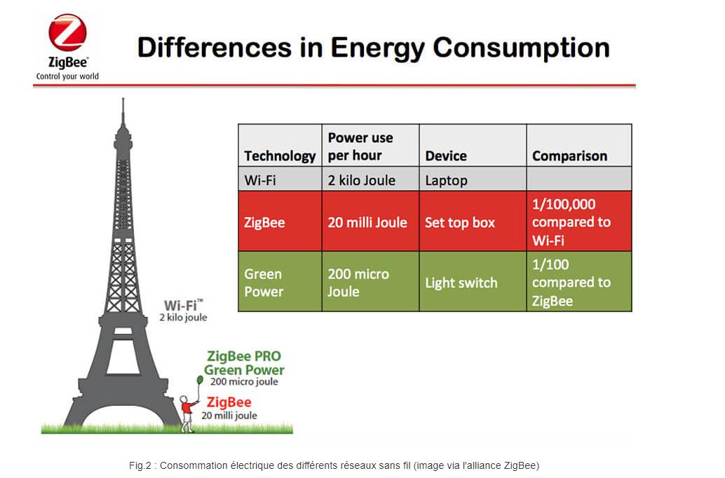 Zigbee Green Power
