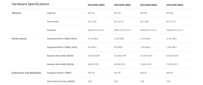 Synology SNV3400 SNV3500