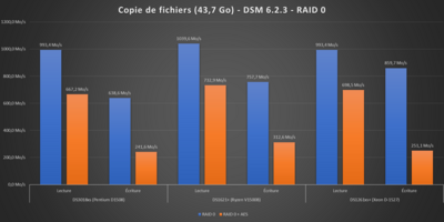 Performances Synology 2021 DSM 6.2.3 RAID 0