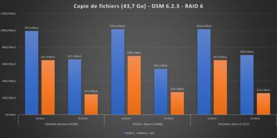 Performances Synology 2021 DSM 6.2.3 RAID 6
