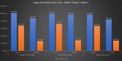 Performances Synology 2021 DSM 7.0 Beta RAID 6